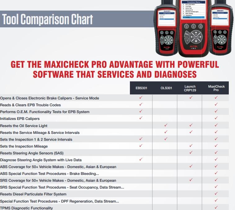 MaxiCheck Function List Compare