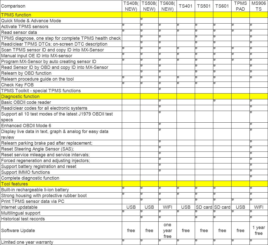 Autel MaxiTPMS TPMS Service Tool Comparison Table