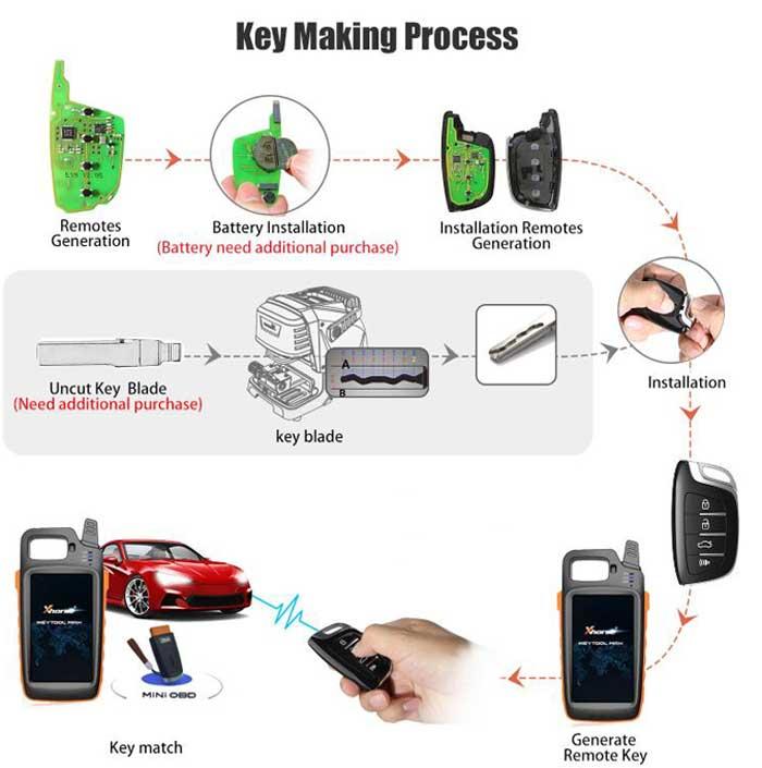 Xhorse VVDI Key Tool Max with VVDI MINI OBD Tool