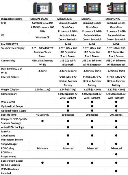 MaxiSYS Comparison
