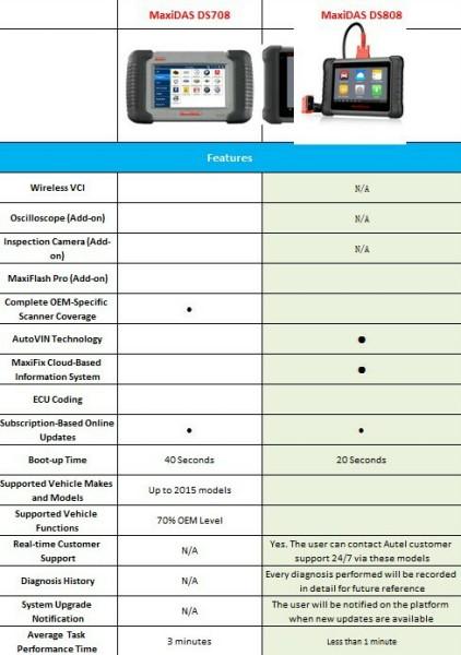 Autel Maxidas DS808 Perfect Replacement of Autel DS708