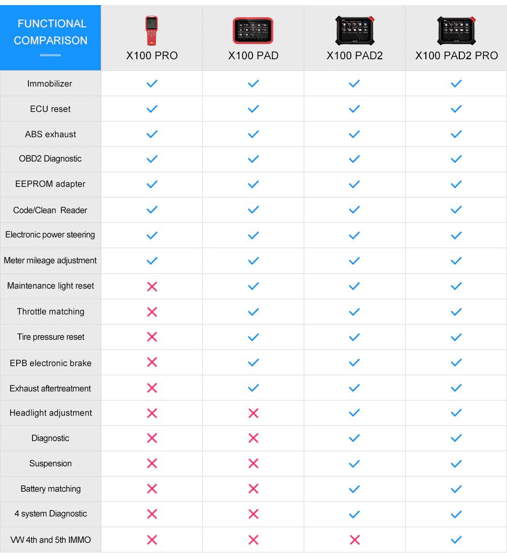 XTool X100 Pad2 Pro VS X100 PAD VS X100 PAD2