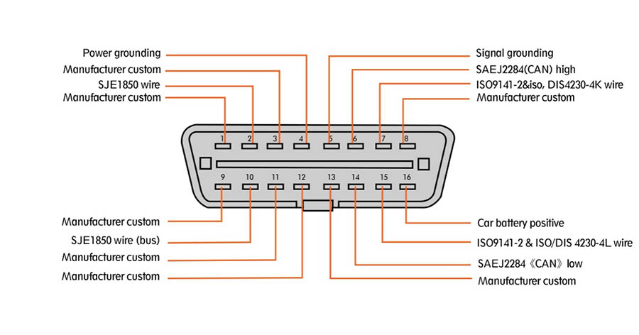 GODIAG OBD2 To DB25 Cable